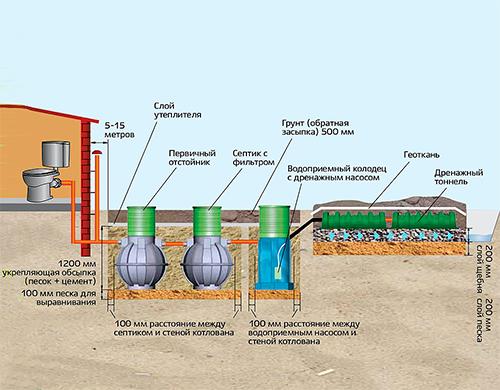 Локальные очистные сооружения сточных вод для частного дома