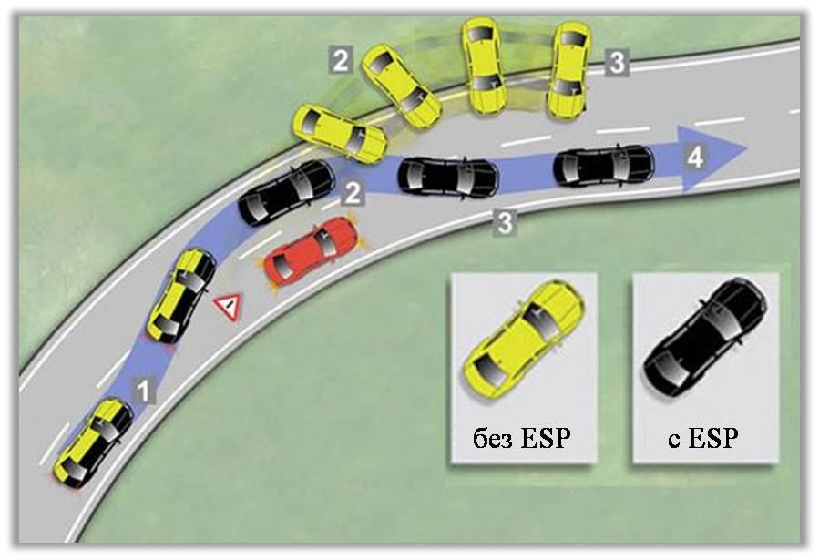 Esp или electronic stability program в машине: что это такое и как работает
