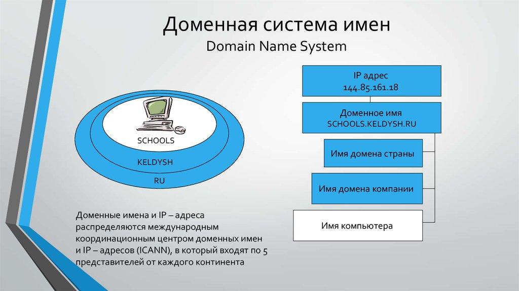 Система доменных имен dns — зачем это нужно