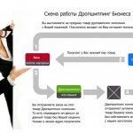 Дропшиппинг: что это, как работает, плюсы и минусы системы | calltouch.блог