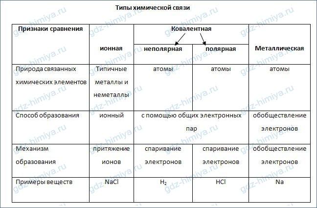 Химическая связь - понятие  и классификация :: syl.ru