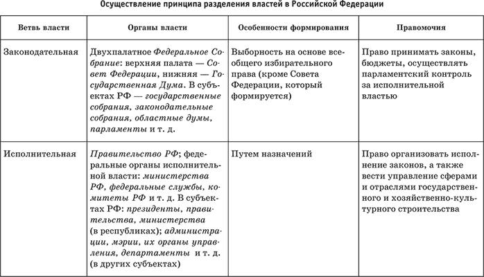 Судебная власть и судебная система российской федерации: понятие, структура