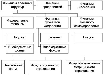 Финансовая система — википедия. что такое финансовая система