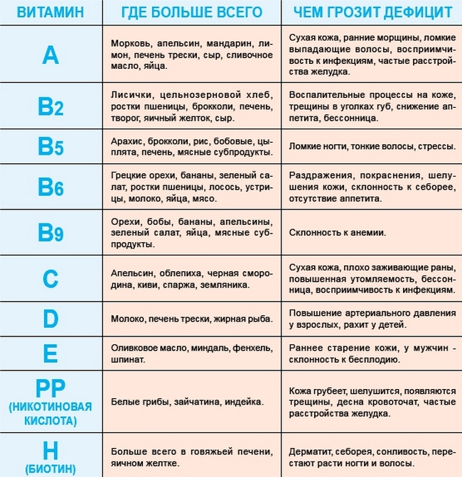 Витамин k. описание, функции и дозировки витамина k. источники витамина k