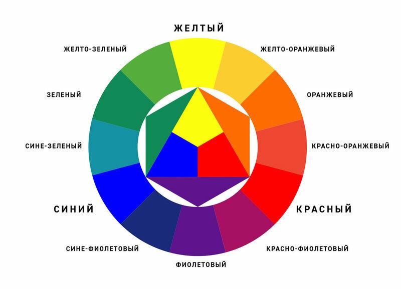 Цветовой круг (74 фото): правила сочетания цветов. как пользоваться кругом? описание цветовых кругов оствальда и гете, ньютона и других