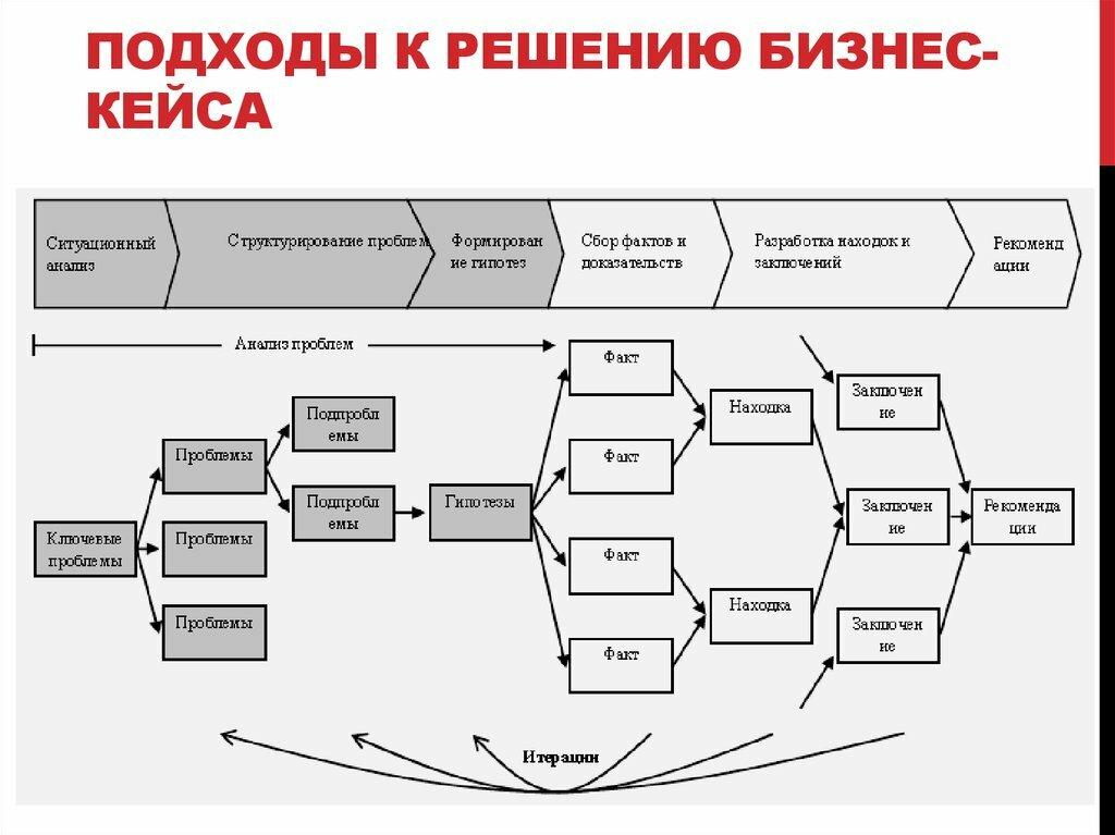 Как решать кейсы: краткое руководство по этапам кейс-чемпионата от сбора команды до финальной презентации