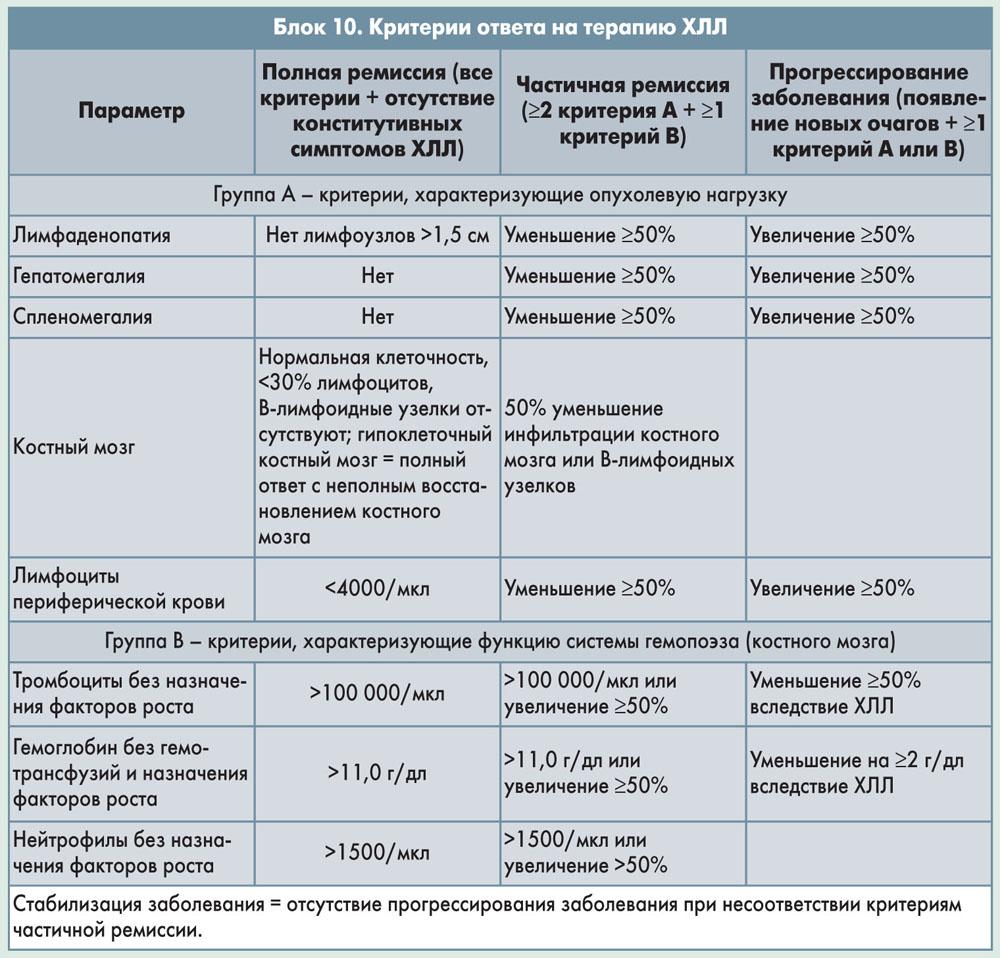Хронический лимфолейкоз: профилактика и лечение