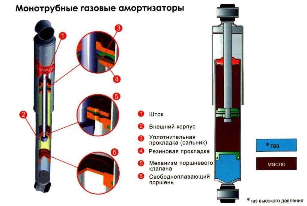 Передние стойки амортизаторов: устройство, виды и замена в 13 этапов