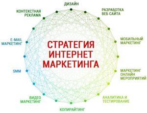 Лиды: что это такое и с чем их есть? основной вопрос интернет-маркетинга
