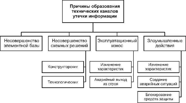 Причины, виды, каналы утечки и искажения информации