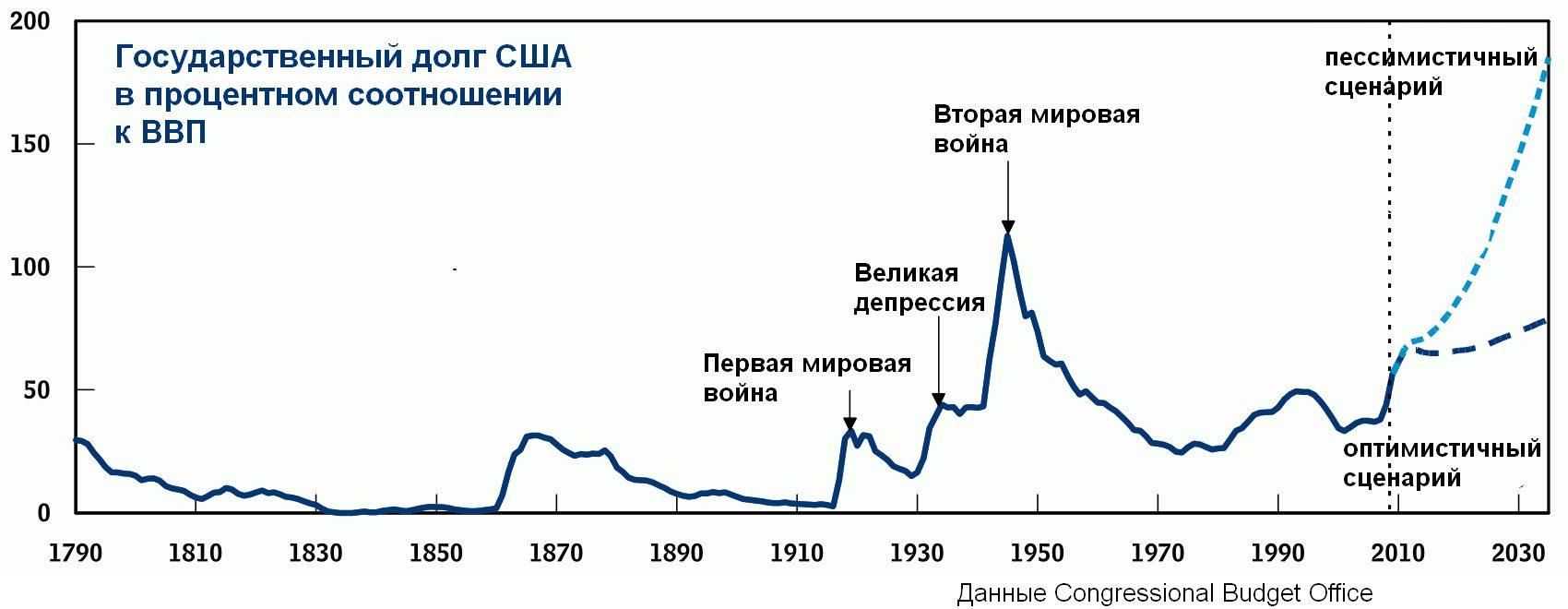 Долг сша, долг сша россии и китаю, долг сша к ввп