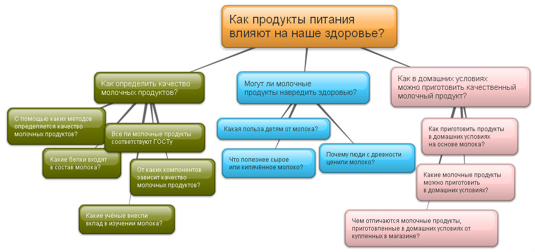 Что такое проект ? метод проектов. введение основное требование нового фгос - научить школьников учиться : самостоятельно добывать знания ; уметь работать. - презентация