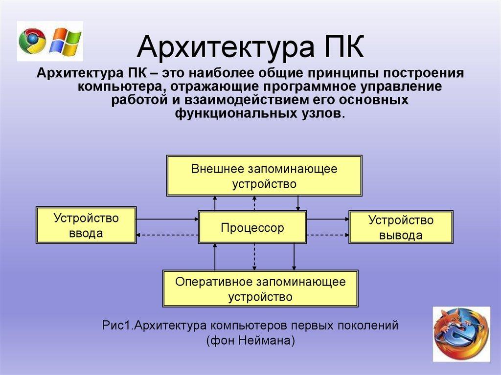 Архитектура компьютера — википедия