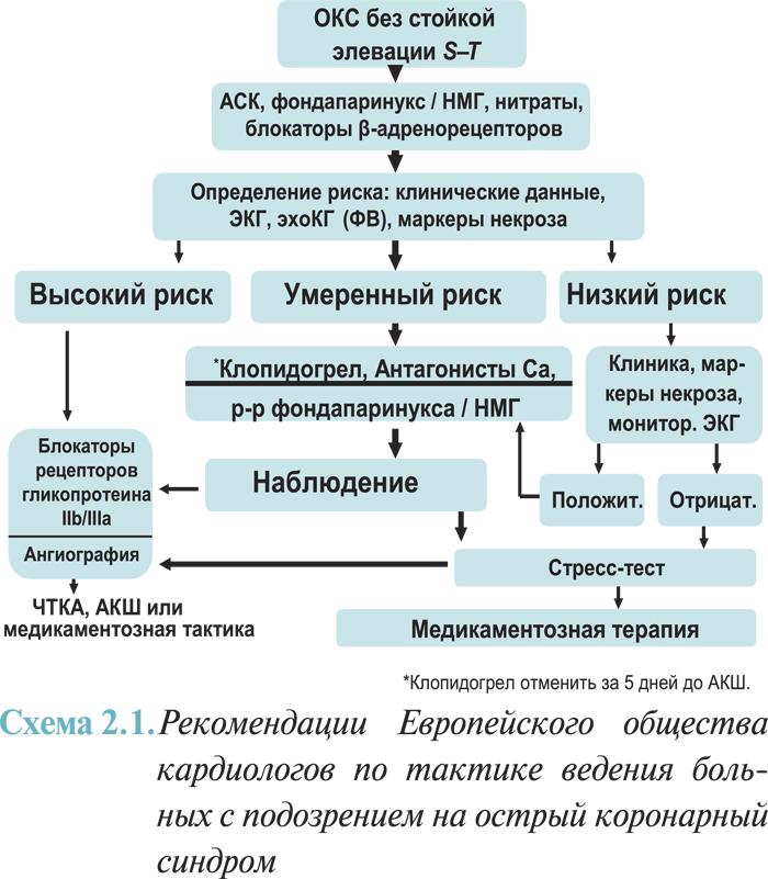 Острый коронарный синдром (окс): что это такое, клинические рекомендации, классификация и лечение