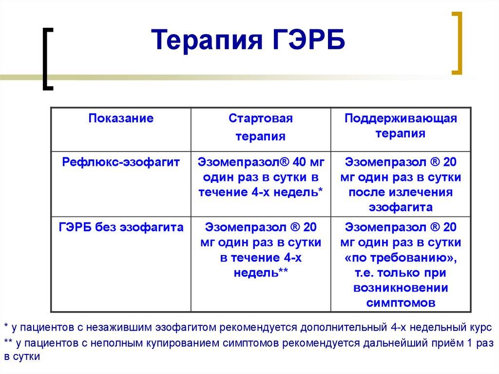 Эзофагит   симптомы   диагностика   лечение - docdoc.ru