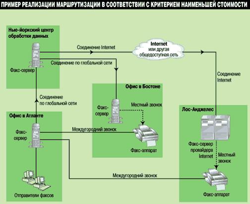 Реферат: факсимильная связь - пути развития - bestreferat.ru