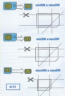 Sim-карта — википедия. что такое sim-карта
