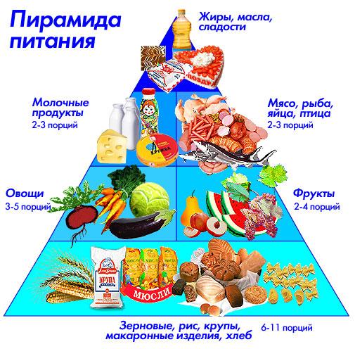 Рациональное питание: принципы и рекомендации