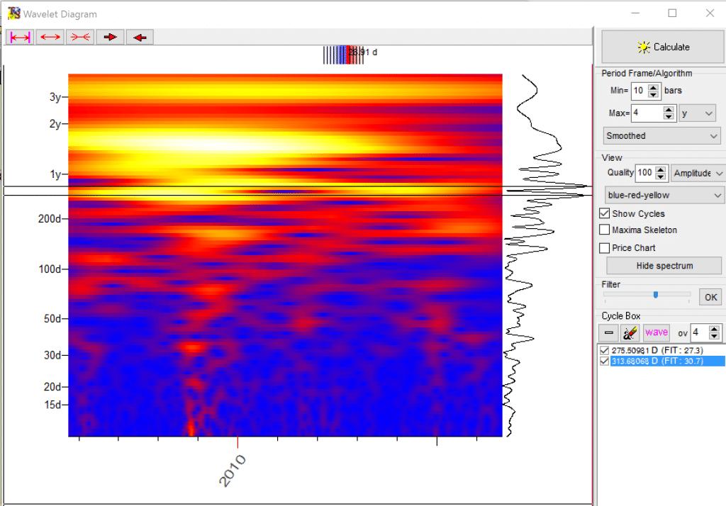 Что такое спектральный анализ?