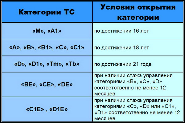 Какие существуют категории прав (a, b, c, d, e)