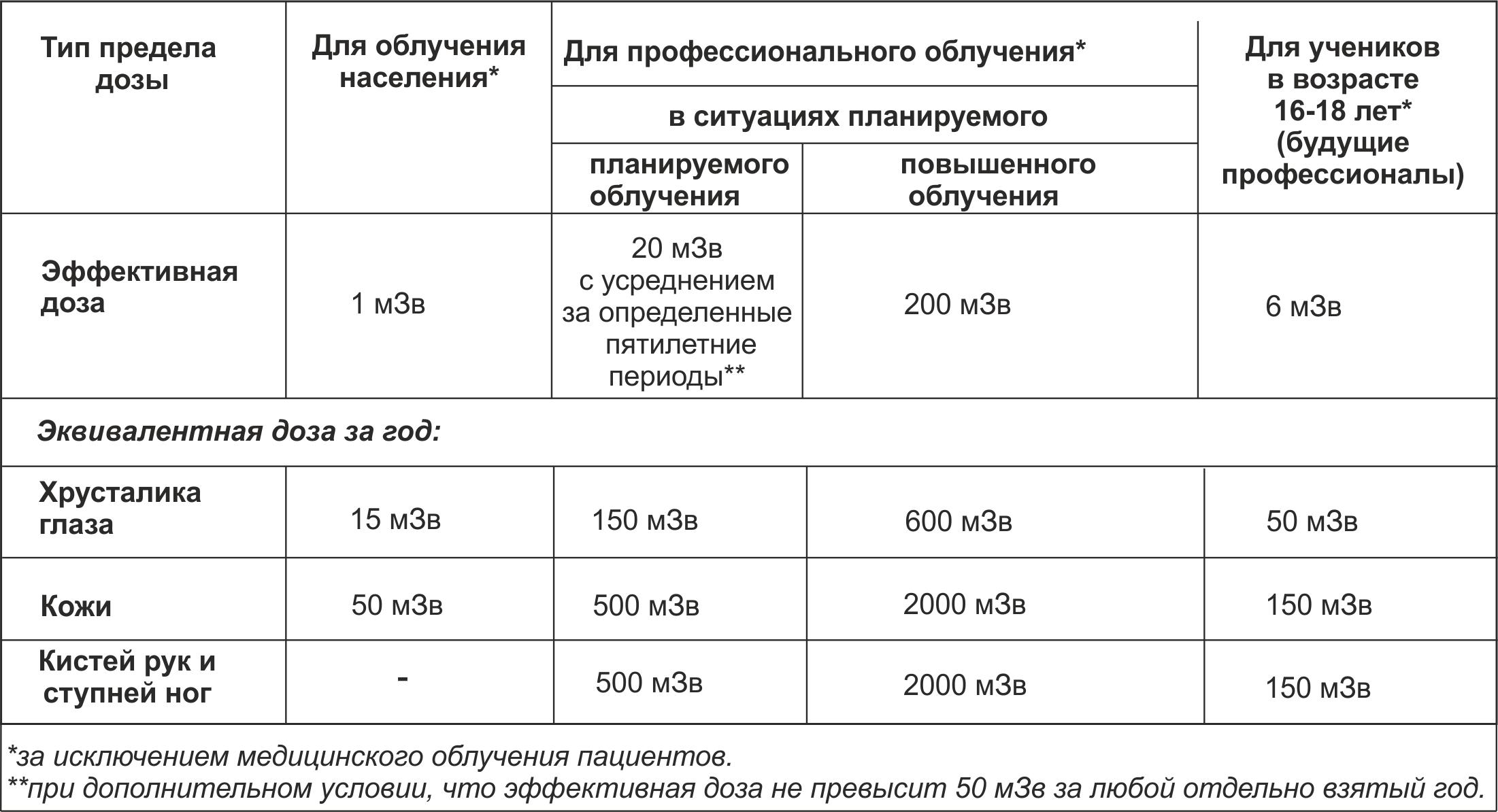 Радиоактивные вещества.раздел 1