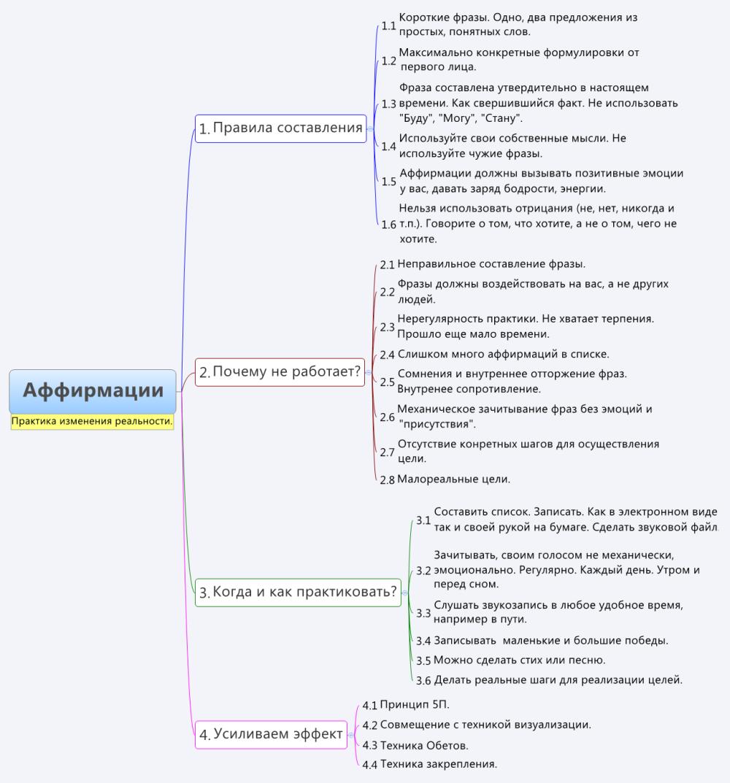 Аффирмация (психология) — википедия переиздание // wiki 2
