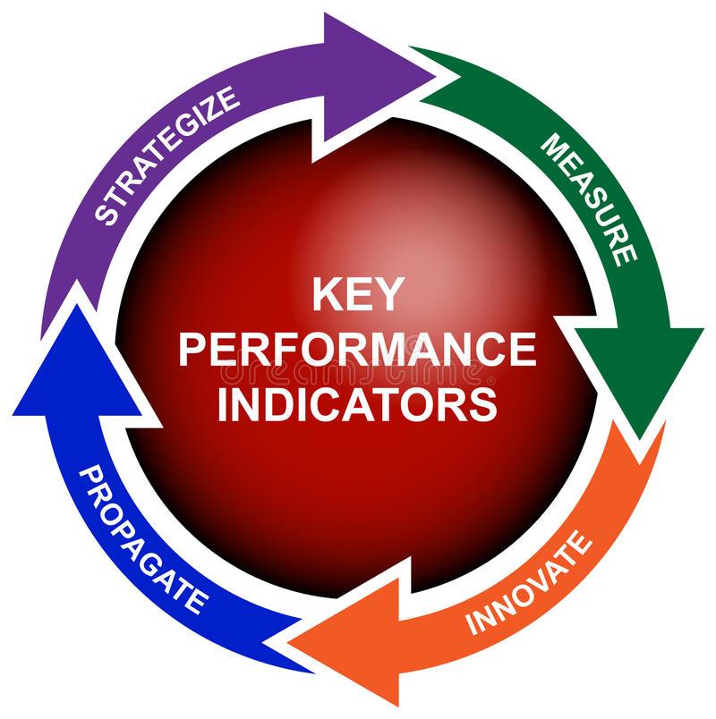 Кpi - что это? что такое ключевые показатели эффективности (kpi): как рассчитать, примеры