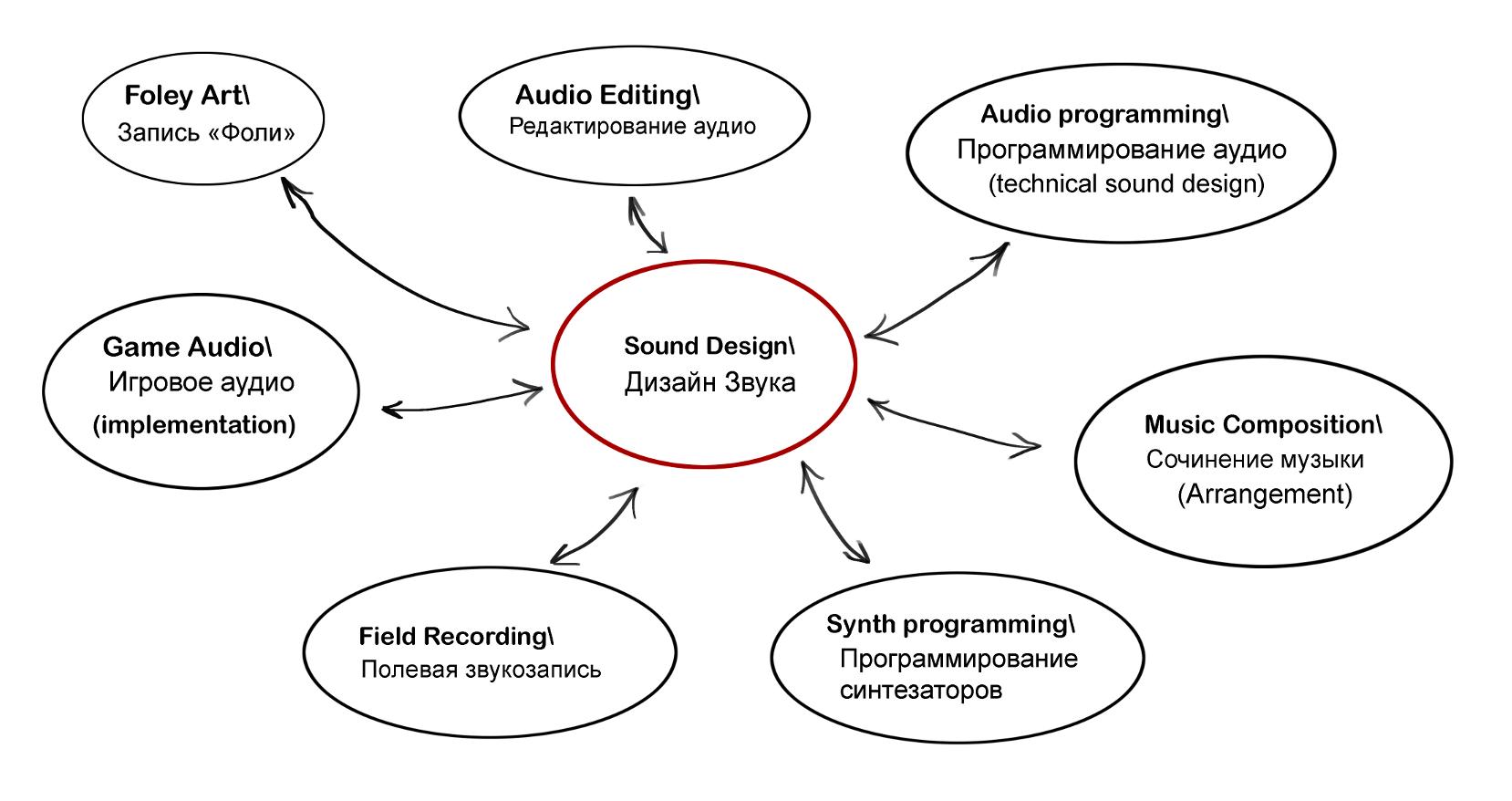 Различные виды шумов и их применение в музыке - new style sound