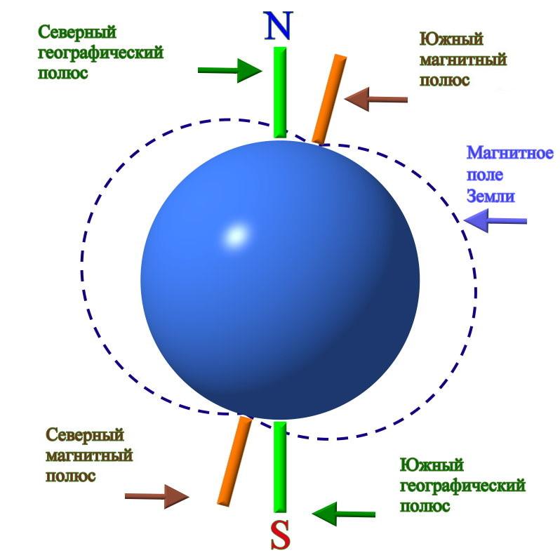Откуда берется магнитное поле земли? | new-science.ru