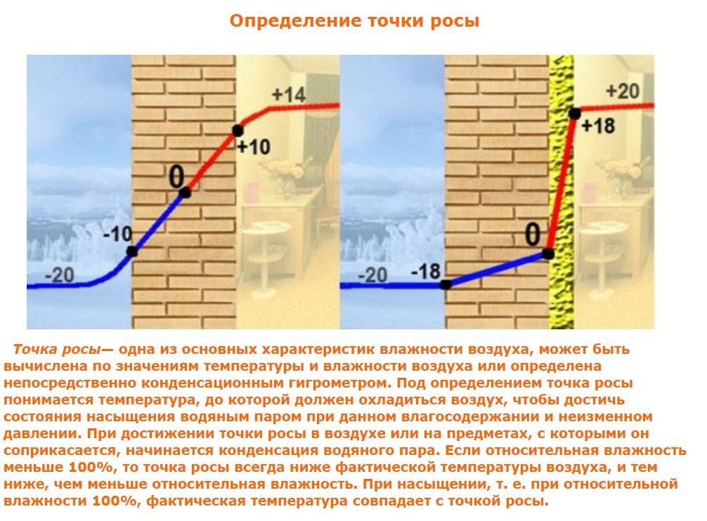 ???? что такое точка росы в строительстве: как рассчитать