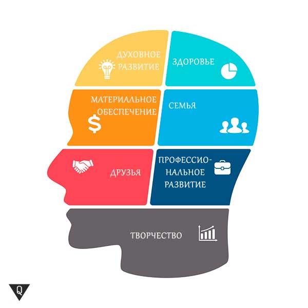 Личностный рост: слагаемые успеха в развитии личности
