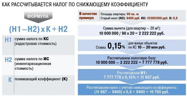 Налоговая нагрузка по налогу на прибыль и ндс - nalog-nalog.ru