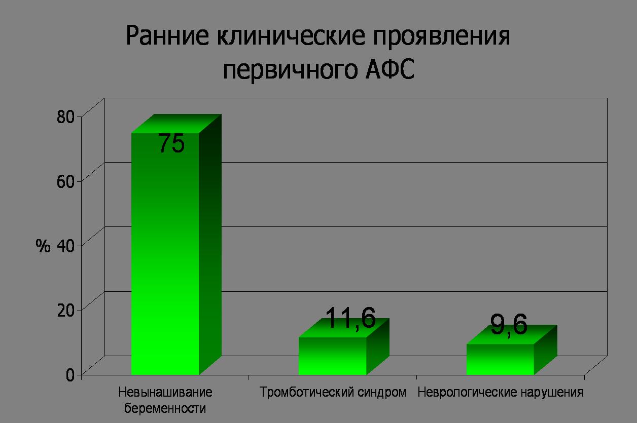 Антифосфолипидный синдром: анализы и диагностика, сколько живут с афс, цены на лечение в клинике в москве