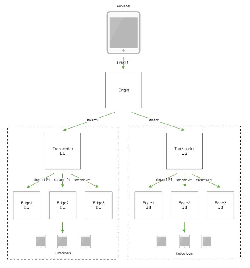 Что такое webrtc и как его отключить