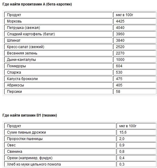 Краситель каротин: что это такое, каково влияние вещества на организм, опасна пищевая добавка е160а или нет, для чего используется, где применяется, чем заменить?