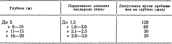 Парциальное давление — википедия. что такое парциальное давление