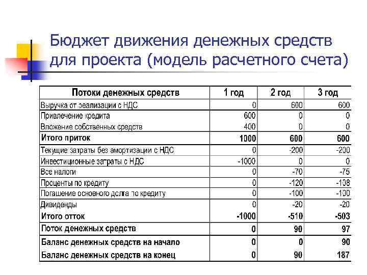 Сквозной пример формирования бюджета движения денежных средств (бддс) и отчета по бюджету в конфигурациях бит.финанс