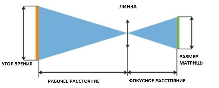 Как фокусное расстояние объектива влияет на изображение