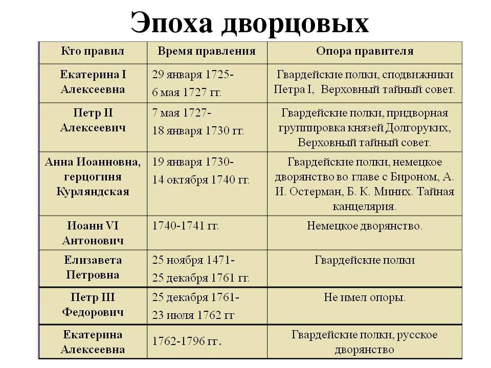 Эпоха дворцовых переворотов: таблица. итоги эпохи дворцовых переворотов