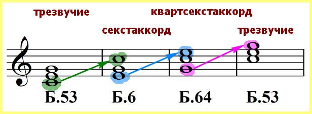 Музыкальные интервалы: какие они бывают и как их строить?
