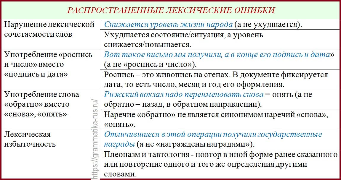 Ошибки речевые, грамматические,         этические, фактологические…