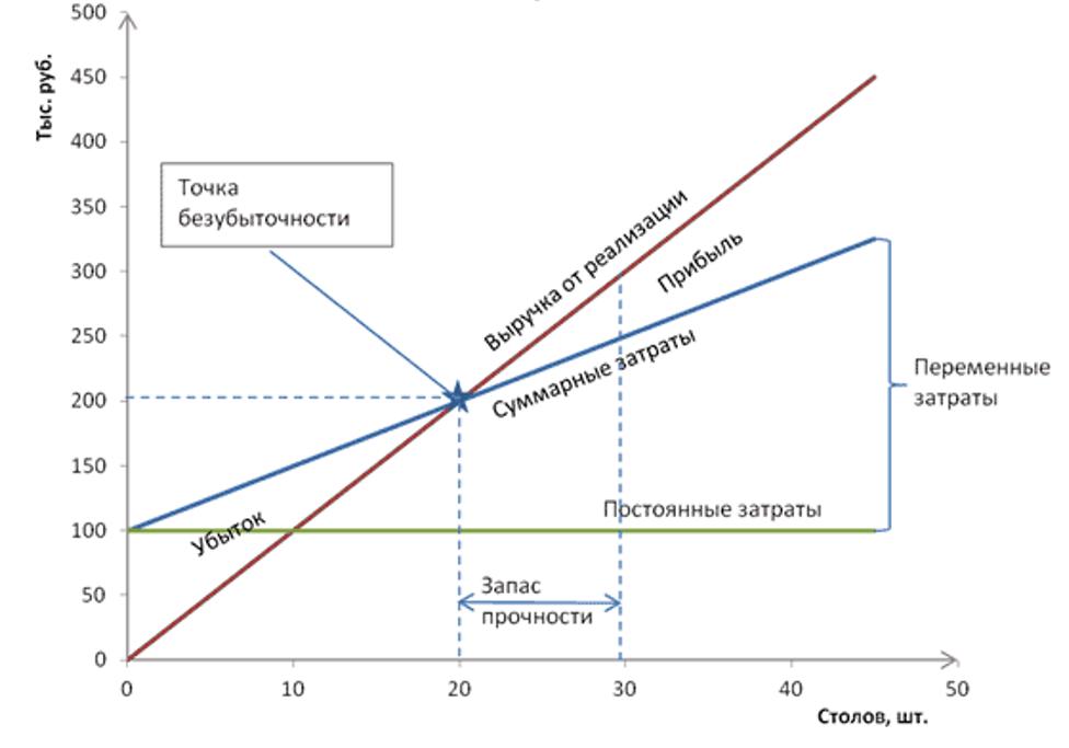 Точка безубыточности. формула. пример расчета в excel, графики