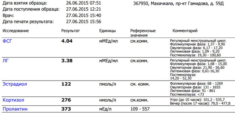 """Эко при низком амг (антимюллеровый гормон)   клиника """"центр эко"""" в москве"""