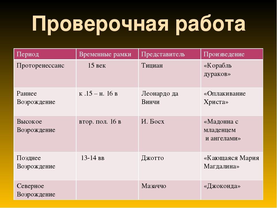 Ренессанс кредит в москве