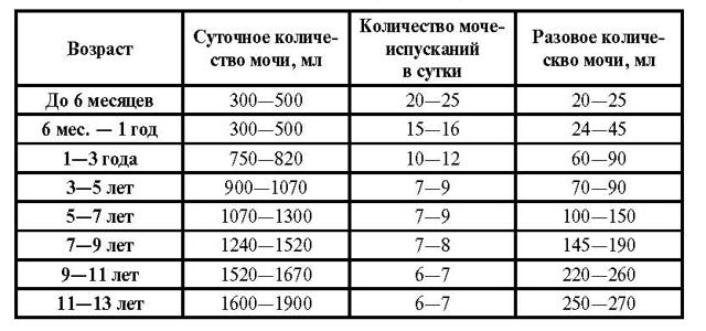 Суточный диурез - норма, расшифровка анализа мочи, таблица нормы