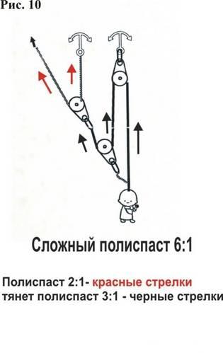 Полиспаст — wiki.risk.ru