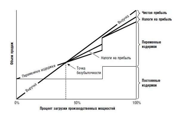 Как рассчитать точку безубыточности — формула для расчета
