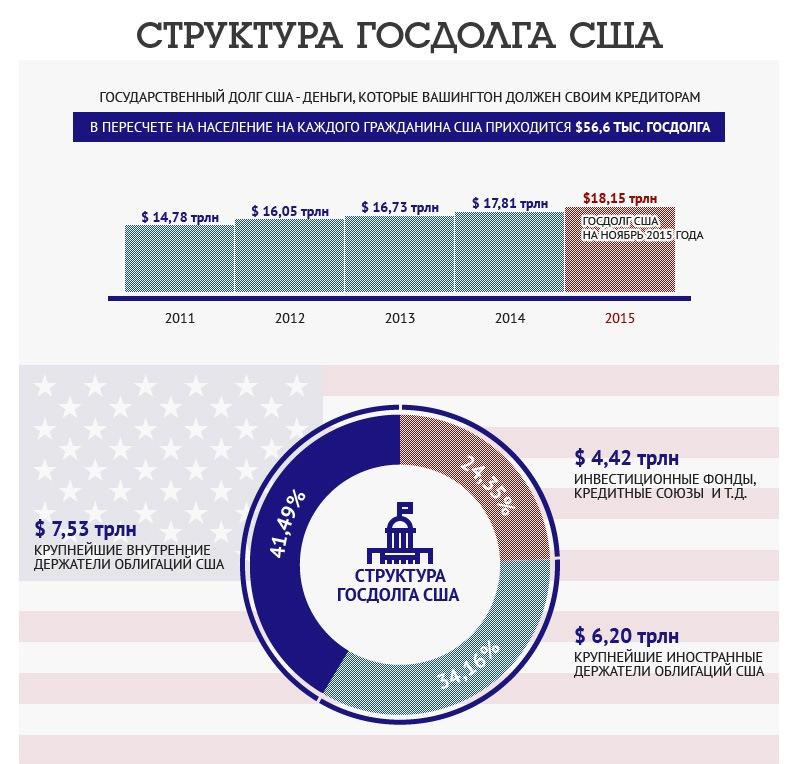 Что такое госдолг сша простыми словами и его влияние в россии