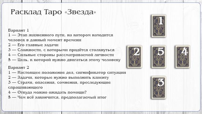 Бесплатные гадания на картах таро онлайн