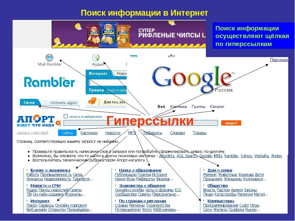 Код ссылки (тег )   html — примеры